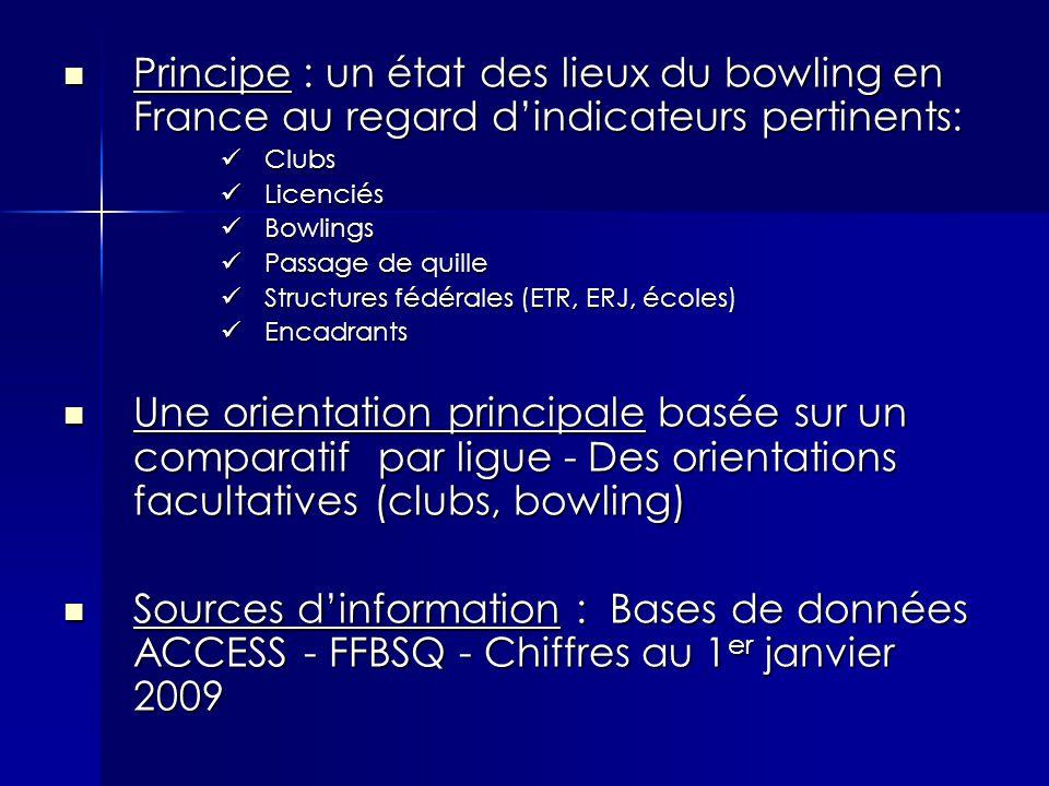 Principe : un état des lieux du bowling en France au regard d'indicateurs pertinents: Principe : un état des lieux du bowling en France au regard d'indicateurs pertinents: Clubs Clubs Licenciés Licenciés Bowlings Bowlings Passage de quille Passage de quille Structures fédérales (ETR, ERJ, écoles) Structures fédérales (ETR, ERJ, écoles) Encadrants Encadrants Une orientation principale basée sur un comparatif par ligue - Des orientations facultatives (clubs, bowling) Une orientation principale basée sur un comparatif par ligue - Des orientations facultatives (clubs, bowling) Sources d'information : Bases de données ACCESS - FFBSQ - Chiffres au 1 er janvier 2009 Sources d'information : Bases de données ACCESS - FFBSQ - Chiffres au 1 er janvier 2009