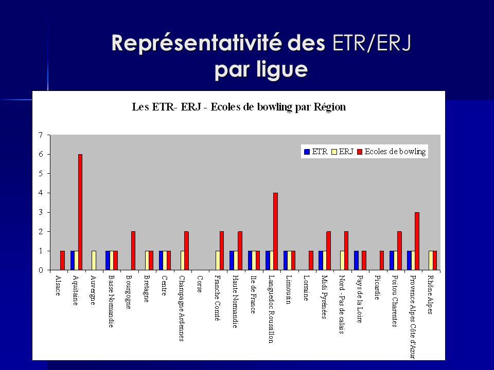 Représentativité des ETR/ERJ par ligue