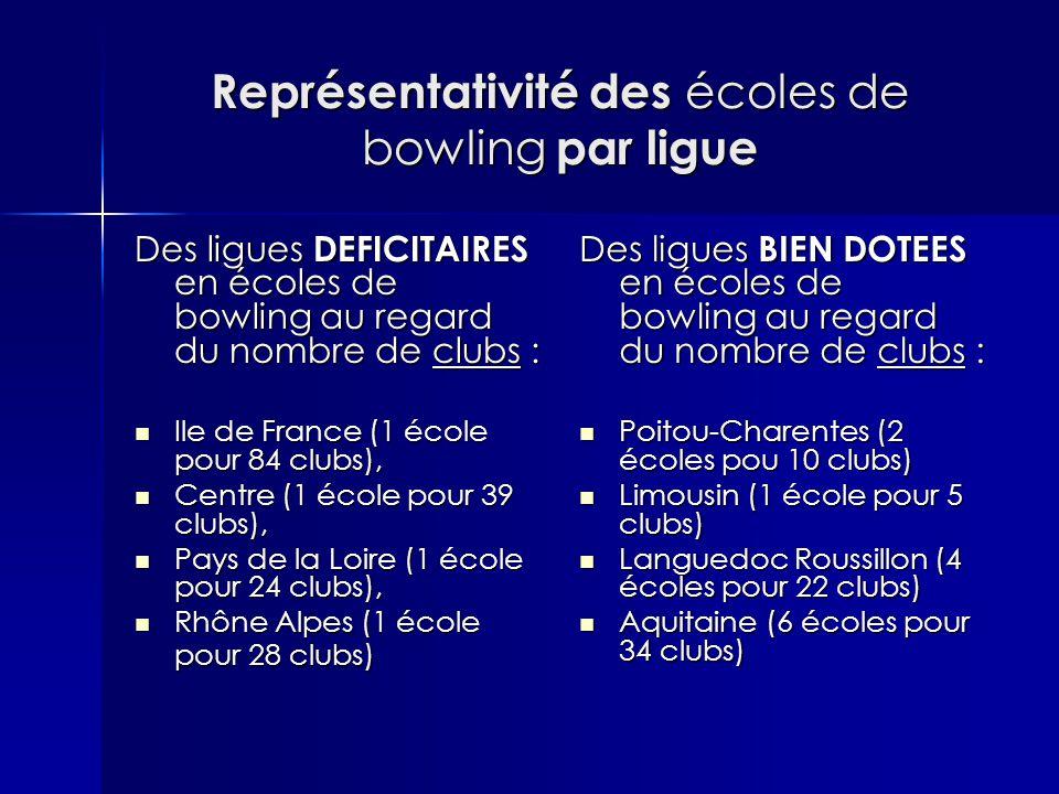 Représentativité des écoles de bowling par ligue Des ligues DEFICITAIRES en écoles de bowling au regard du nombre de clubs : Ile de France (1 école pour 84 clubs), Ile de France (1 école pour 84 clubs), Centre (1 école pour 39 clubs), Centre (1 école pour 39 clubs), Pays de la Loire (1 école pour 24 clubs), Pays de la Loire (1 école pour 24 clubs), Rhône Alpes (1 école pour 28 clubs) Rhône Alpes (1 école pour 28 clubs) Des ligues BIEN DOTEES en écoles de bowling au regard du nombre de clubs : Poitou-Charentes (2 écoles pou 10 clubs) Poitou-Charentes (2 écoles pou 10 clubs) Limousin (1 école pour 5 clubs) Limousin (1 école pour 5 clubs) Languedoc Roussillon (4 écoles pour 22 clubs) Languedoc Roussillon (4 écoles pour 22 clubs) Aquitaine (6 écoles pour 34 clubs) Aquitaine (6 écoles pour 34 clubs)