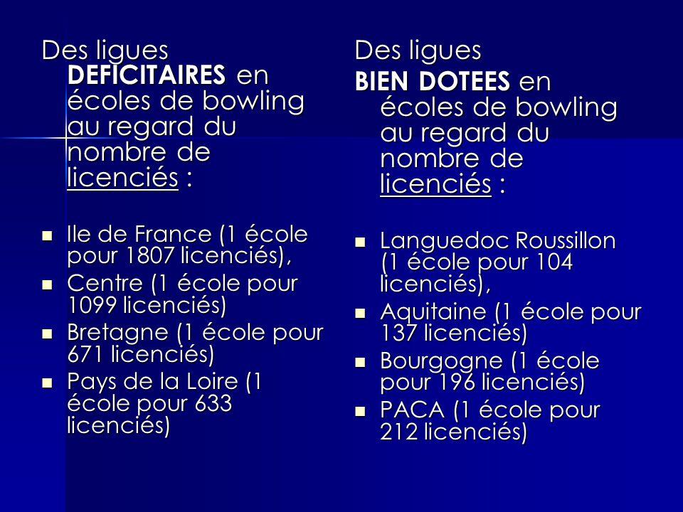 Des ligues DEFICITAIRES en écoles de bowling au regard du nombre de licenciés : Ile de France (1 école pour 1807 licenciés), Ile de France (1 école pour 1807 licenciés), Centre (1 école pour 1099 licenciés) Centre (1 école pour 1099 licenciés) Bretagne (1 école pour 671 licenciés) Bretagne (1 école pour 671 licenciés) Pays de la Loire (1 école pour 633 licenciés) Pays de la Loire (1 école pour 633 licenciés) Des ligues BIEN DOTEES en écoles de bowling au regard du nombre de licenciés : Languedoc Roussillon (1 école pour 104 licenciés), Languedoc Roussillon (1 école pour 104 licenciés), Aquitaine (1 école pour 137 licenciés) Aquitaine (1 école pour 137 licenciés) Bourgogne (1 école pour 196 licenciés) Bourgogne (1 école pour 196 licenciés) PACA (1 école pour 212 licenciés) PACA (1 école pour 212 licenciés)