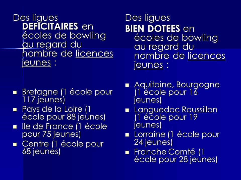 Des ligues DEFICITAIRES en écoles de bowling au regard du nombre de licences jeunes : Bretagne (1 école pour 117 jeunes) Bretagne (1 école pour 117 jeunes) Pays de la Loire (1 école pour 88 jeunes) Pays de la Loire (1 école pour 88 jeunes) Ile de France (1 école pour 75 jeunes) Ile de France (1 école pour 75 jeunes) Centre (1 école pour 68 jeunes) Centre (1 école pour 68 jeunes) Des ligues BIEN DOTEES en écoles de bowling au regard du nombre de licences jeunes : Aquitaine, Bourgogne (1 école pour 16 jeunes) Aquitaine, Bourgogne (1 école pour 16 jeunes) Languedoc Roussillon (1 école pour 19 jeunes) Languedoc Roussillon (1 école pour 19 jeunes) Lorraine (1 école pour 24 jeunes) Lorraine (1 école pour 24 jeunes) Franche Comté (1 école pour 28 jeunes) Franche Comté (1 école pour 28 jeunes)
