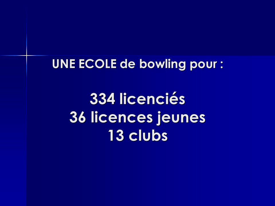 UNE ECOLE de bowling pour : 334 licenciés 36 licences jeunes 13 clubs