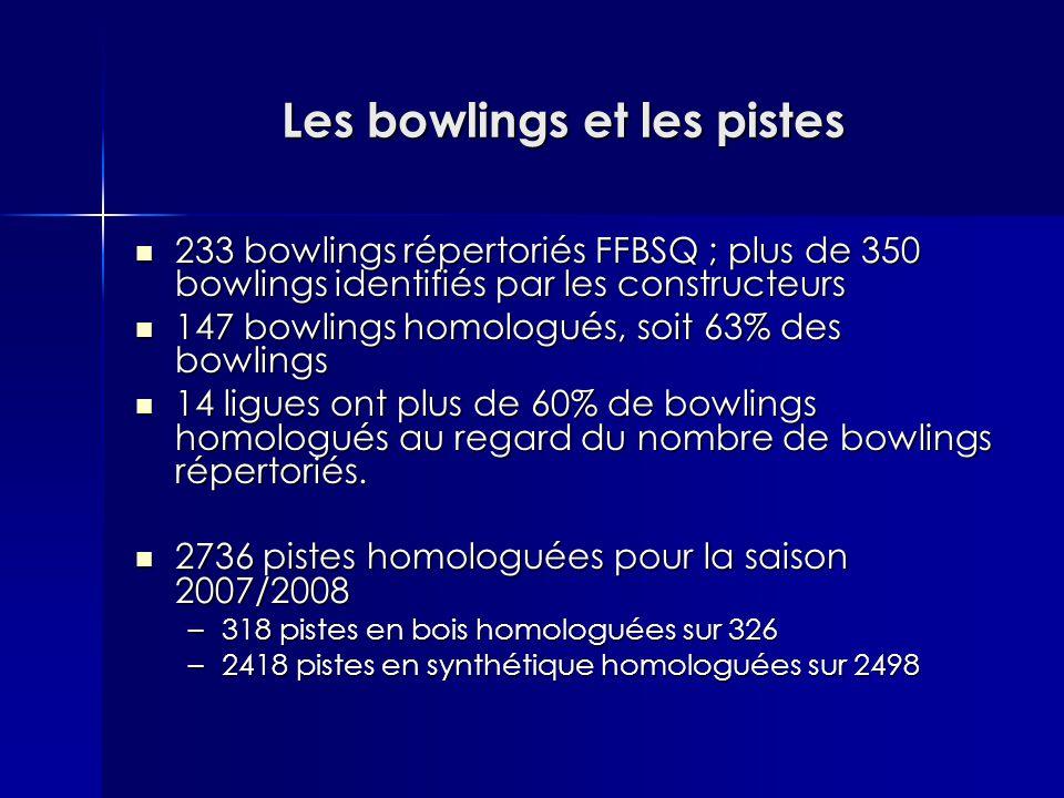 Les bowlings et les pistes 233 bowlings répertoriés FFBSQ ; plus de 350 bowlings identifiés par les constructeurs 233 bowlings répertoriés FFBSQ ; plus de 350 bowlings identifiés par les constructeurs 147 bowlings homologués, soit 63% des bowlings 147 bowlings homologués, soit 63% des bowlings 14 ligues ont plus de 60% de bowlings homologués au regard du nombre de bowlings répertoriés.