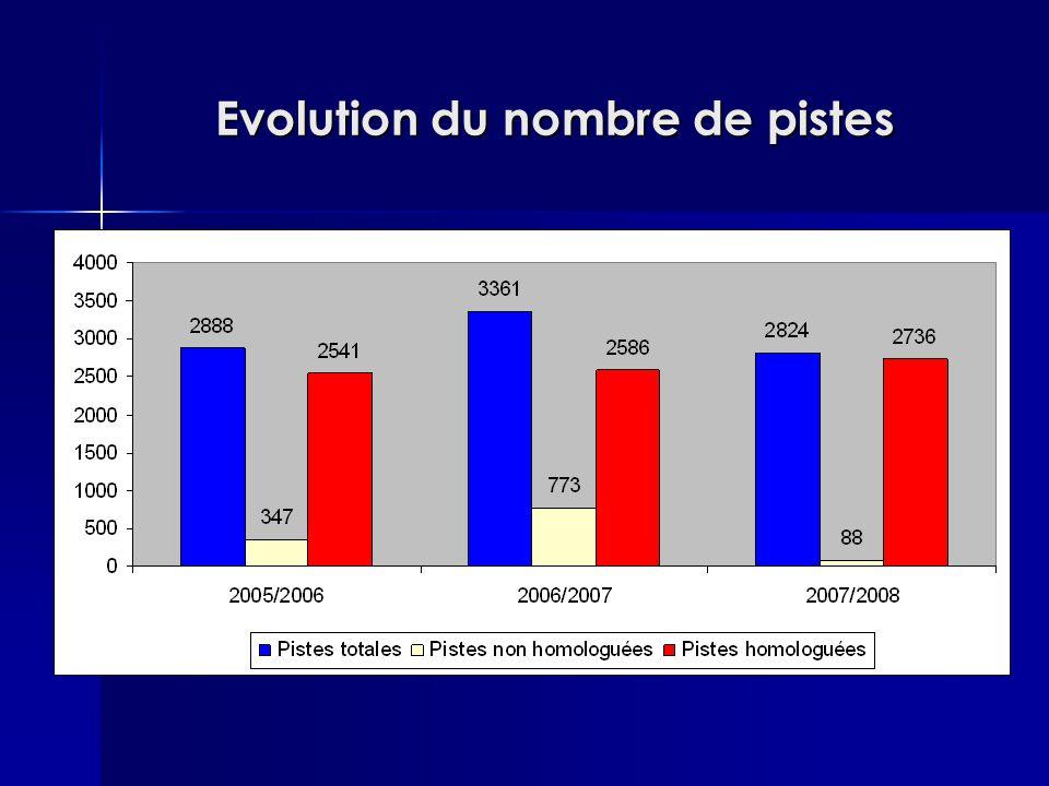 Evolution du nombre de pistes