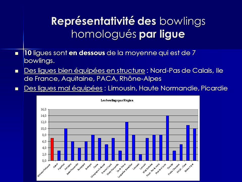 Représentativité des bowlings homologués par ligue 10 ligues sont en dessous de la moyenne qui est de 7 bowlings. 10 ligues sont en dessous de la moye