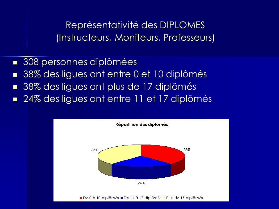Représentativité des DIPLOMES (Instructeurs, Moniteurs, Professeurs) 308 personnes diplômées 308 personnes diplômées 38% des ligues ont entre 0 et 10