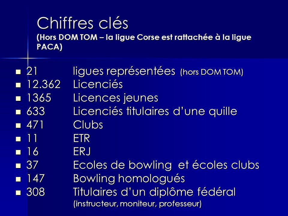 Chiffres clés (Hors DOM TOM – la ligue Corse est rattachée à la ligue PACA) 21 ligues représentées (hors DOM TOM) 21 ligues représentées (hors DOM TOM) 12.362Licenciés 12.362Licenciés 1365 Licences jeunes 1365 Licences jeunes 633 Licenciés titulaires d'une quille 633 Licenciés titulaires d'une quille 471 Clubs 471 Clubs 11 ETR 11 ETR 16 ERJ 16 ERJ 37 Ecoles de bowling et écoles clubs 37 Ecoles de bowling et écoles clubs 147 Bowling homologués 147 Bowling homologués 308Titulaires d'un diplôme fédéral (instructeur, moniteur, professeur) 308Titulaires d'un diplôme fédéral (instructeur, moniteur, professeur)