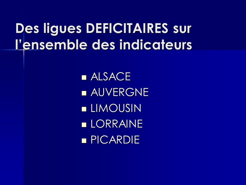 Des ligues DEFICITAIRES sur l'ensemble des indicateurs ALSACE ALSACE AUVERGNE AUVERGNE LIMOUSIN LIMOUSIN LORRAINE LORRAINE PICARDIE PICARDIE