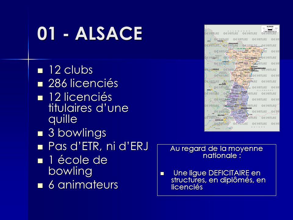 01 - ALSACE 12 clubs 12 clubs 286 licenciés 286 licenciés 12 licenciés titulaires d'une quille 12 licenciés titulaires d'une quille 3 bowlings 3 bowlings Pas d'ETR, ni d'ERJ Pas d'ETR, ni d'ERJ 1 école de bowling 1 école de bowling 6 animateurs 6 animateurs Au regard de la moyenne nationale : Une ligue DEFICITAIRE en structures, en diplômés, en licenciés Une ligue DEFICITAIRE en structures, en diplômés, en licenciés