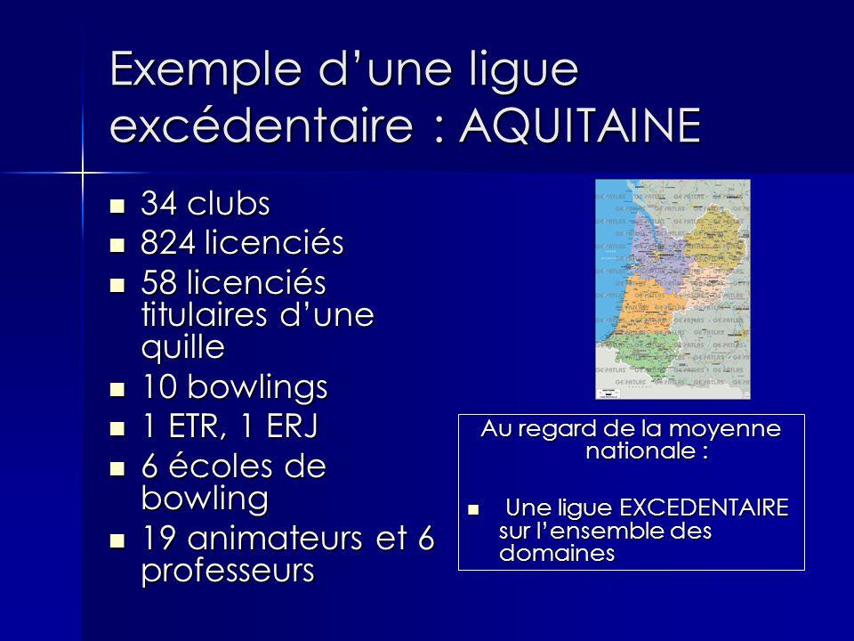 Exemple d'une ligue excédentaire : AQUITAINE Au regard de la moyenne nationale : Une ligue EXCEDENTAIRE sur l'ensemble des domaines Une ligue EXCEDENTAIRE sur l'ensemble des domaines 34 clubs 34 clubs 824 licenciés 824 licenciés 58 licenciés titulaires d'une quille 58 licenciés titulaires d'une quille 10 bowlings 10 bowlings 1 ETR, 1 ERJ 1 ETR, 1 ERJ 6 écoles de bowling 6 écoles de bowling 19 animateurs et 6 professeurs 19 animateurs et 6 professeurs