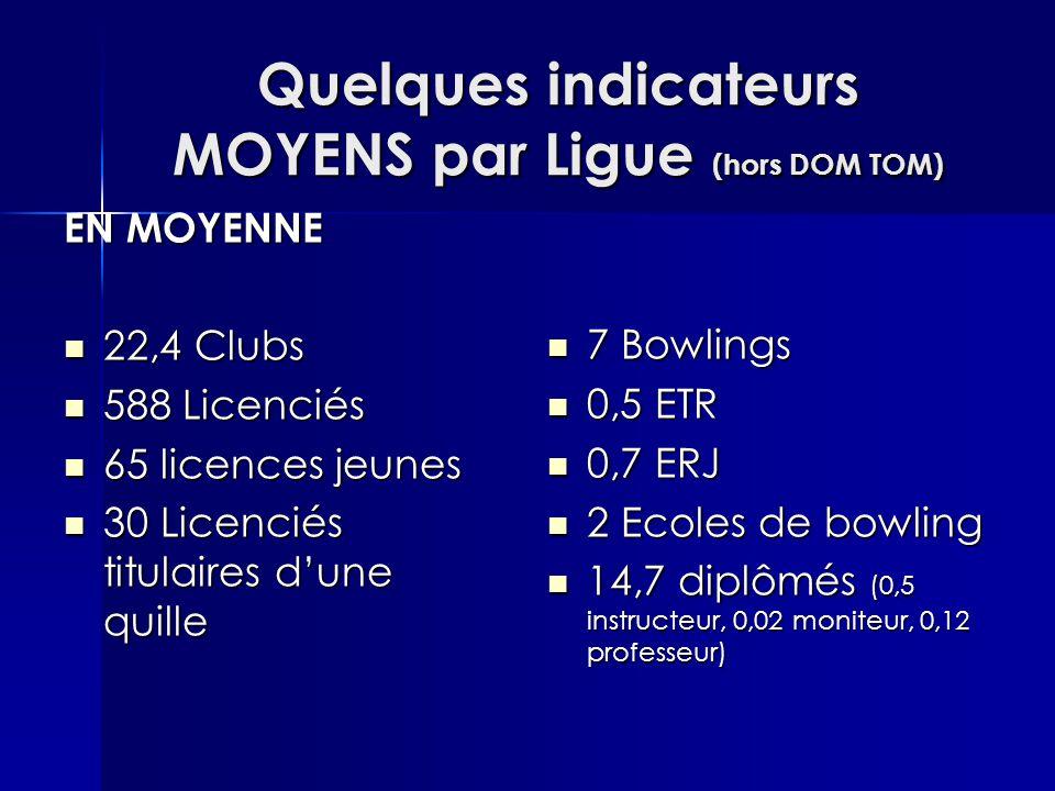 Quelques indicateurs MOYENS par Ligue (hors DOM TOM) EN MOYENNE 22,4 Clubs 22,4 Clubs 588 Licenciés 588 Licenciés 65 licences jeunes 65 licences jeunes 30 Licenciés titulaires d'une quille 30 Licenciés titulaires d'une quille 7 Bowlings 7 Bowlings 0,5 ETR 0,5 ETR 0,7 ERJ 0,7 ERJ 2 Ecoles de bowling 2 Ecoles de bowling 14,7 diplômés (0,5 instructeur, 0,02 moniteur, 0,12 professeur) 14,7 diplômés (0,5 instructeur, 0,02 moniteur, 0,12 professeur)