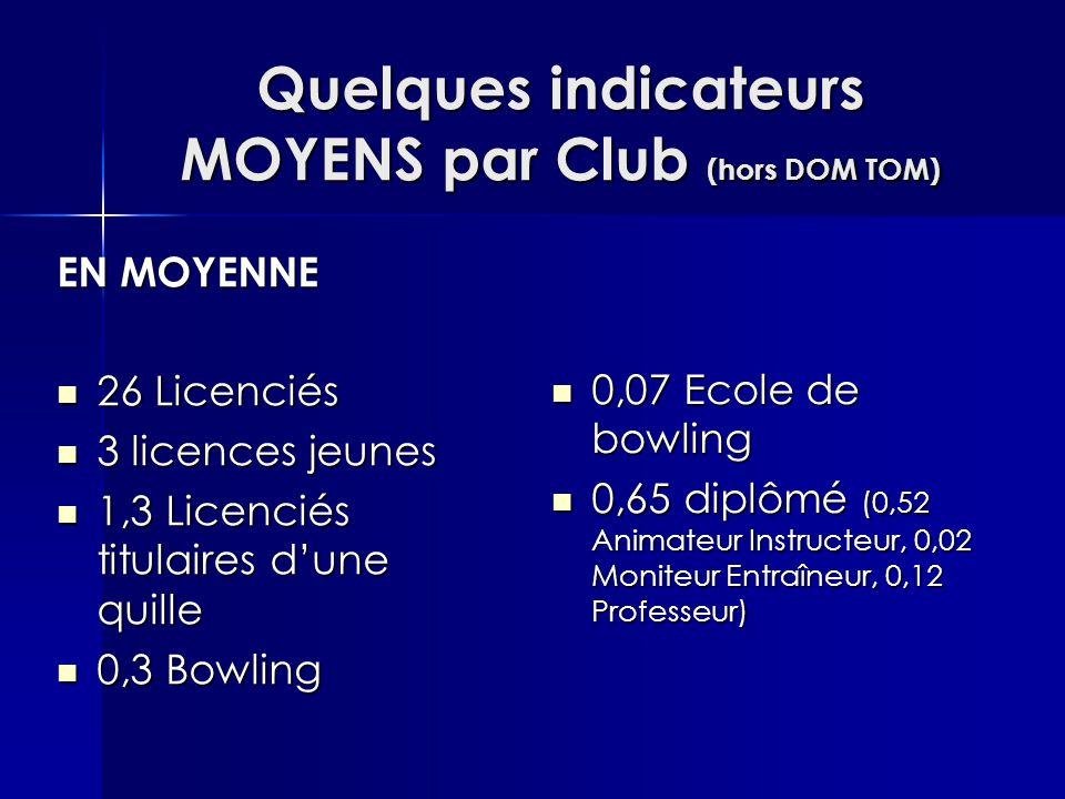 Quelques indicateurs MOYENS par Club (hors DOM TOM) EN MOYENNE 26 Licenciés 26 Licenciés 3 licences jeunes 3 licences jeunes 1,3 Licenciés titulaires d'une quille 1,3 Licenciés titulaires d'une quille 0,3 Bowling 0,3 Bowling 0,07 Ecole de bowling 0,07 Ecole de bowling 0,65 diplômé (0,52 Animateur Instructeur, 0,02 Moniteur Entraîneur, 0,12 Professeur) 0,65 diplômé (0,52 Animateur Instructeur, 0,02 Moniteur Entraîneur, 0,12 Professeur)