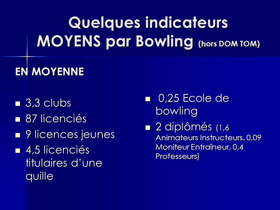 Quelques indicateurs MOYENS par Bowling (hors DOM TOM) EN MOYENNE 3,3 clubs 3,3 clubs 87 licenciés 87 licenciés 9 licences jeunes 9 licences jeunes 4,5 licenciés titulaires d'une quille 4,5 licenciés titulaires d'une quille 0,25 Ecole de bowling 0,25 Ecole de bowling 2 diplômés (1,6 Animateurs Instructeurs, 0,09 Moniteur Entraîneur, 0,4 Professeurs) 2 diplômés (1,6 Animateurs Instructeurs, 0,09 Moniteur Entraîneur, 0,4 Professeurs)