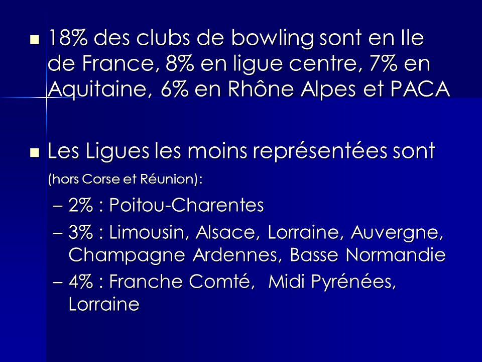 18% des clubs de bowling sont en Ile de France, 8% en ligue centre, 7% en Aquitaine, 6% en Rhône Alpes et PACA 18% des clubs de bowling sont en Ile de France, 8% en ligue centre, 7% en Aquitaine, 6% en Rhône Alpes et PACA Les Ligues les moins représentées sont (hors Corse et Réunion): Les Ligues les moins représentées sont (hors Corse et Réunion): –2% : Poitou-Charentes –3% : Limousin, Alsace, Lorraine, Auvergne, Champagne Ardennes, Basse Normandie –4% : Franche Comté, Midi Pyrénées, Lorraine