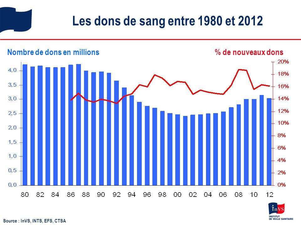 Les dons de sang entre 1980 et 2012 Nombre de dons en millions% de nouveaux dons Source : InVS, INTS, EFS, CTSA
