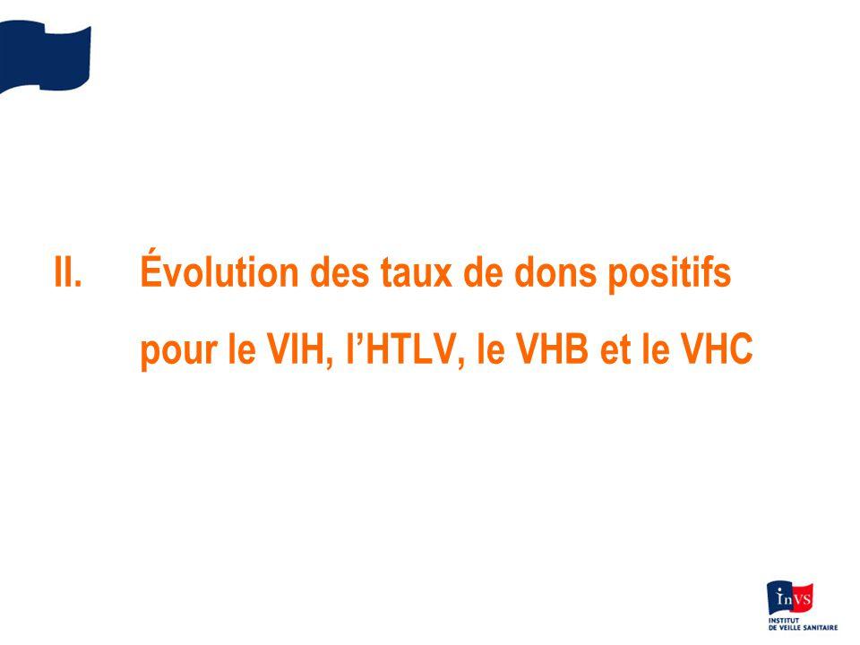 II. Évolution des taux de dons positifs pour le VIH, l'HTLV, le VHB et le VHC