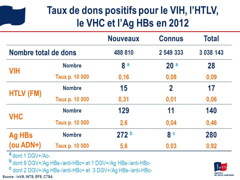 Taux de dons positifs pour le VIH, l'HTLV, le VHC et l'Ag HBs en 2012 NouveauxConnusTotal Nombre total de dons 488 8102 549 3333 038 143 VIH Nombre 8