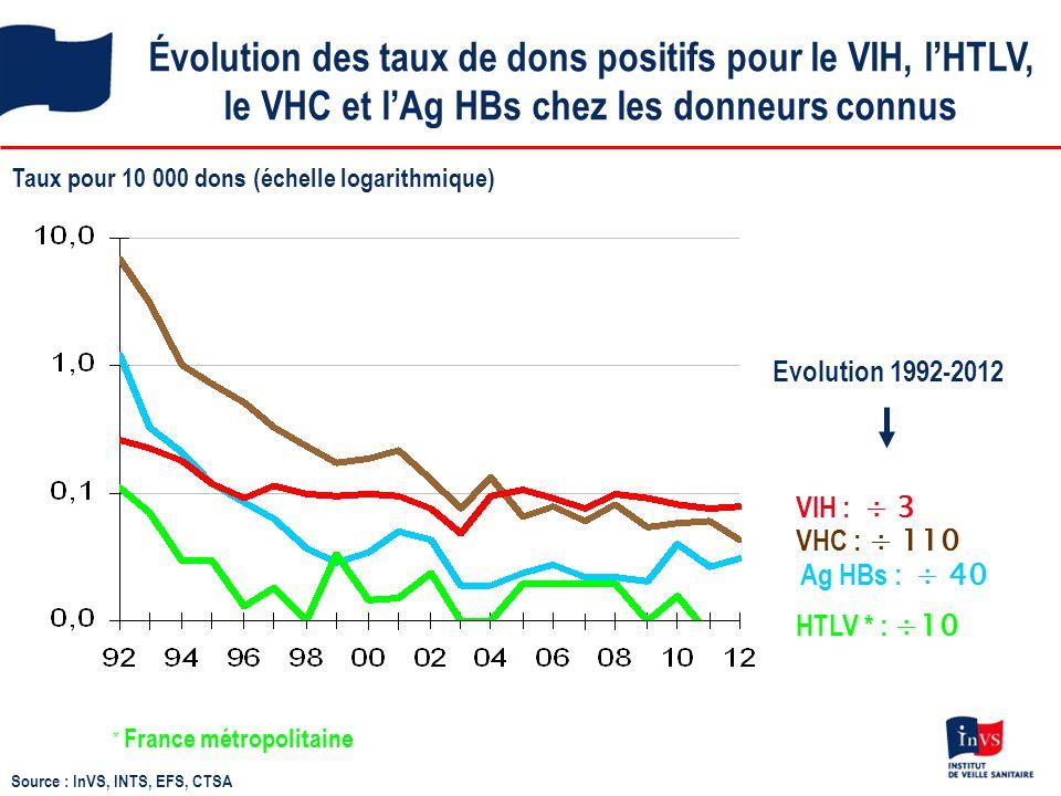 Évolution des taux de dons positifs pour le VIH, l'HTLV, le VHC et l'Ag HBs chez les donneurs connus Taux pour 10 000 dons (échelle logarithmique) * F
