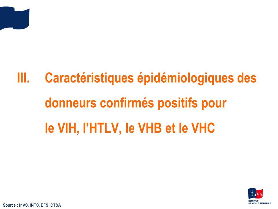 III. Caractéristiques épidémiologiques des donneurs confirmés positifs pour le VIH, l'HTLV, le VHB et le VHC Source : InVS, INTS, EFS, CTSA