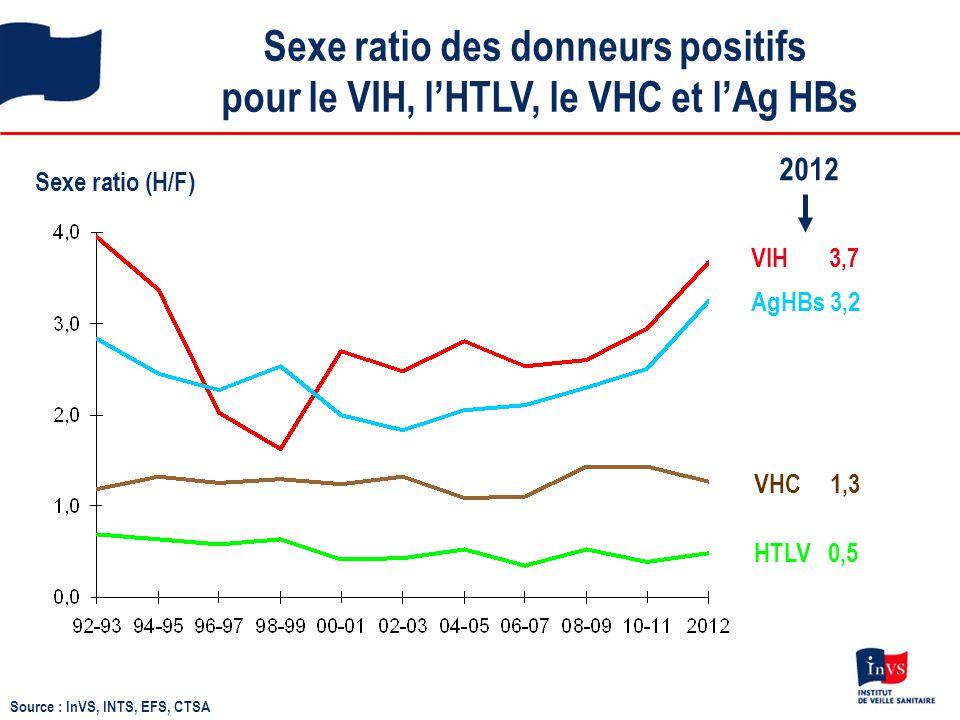 Sexe ratio des donneurs positifs pour le VIH, l'HTLV, le VHC et l'Ag HBs Sexe ratio (H/F) VHC 1,3 HTLV 0,5 VIH 3,7 AgHBs 3,2 2012 Source : InVS, INTS,