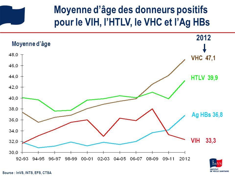 Moyenne d'âge des donneurs positifs pour le VIH, l'HTLV, le VHC et l'Ag HBs Moyenne d'âge VHC 47,1 HTLV 39,9 VIH 33,3 Ag HBs 36,8 Source : InVS, INTS,