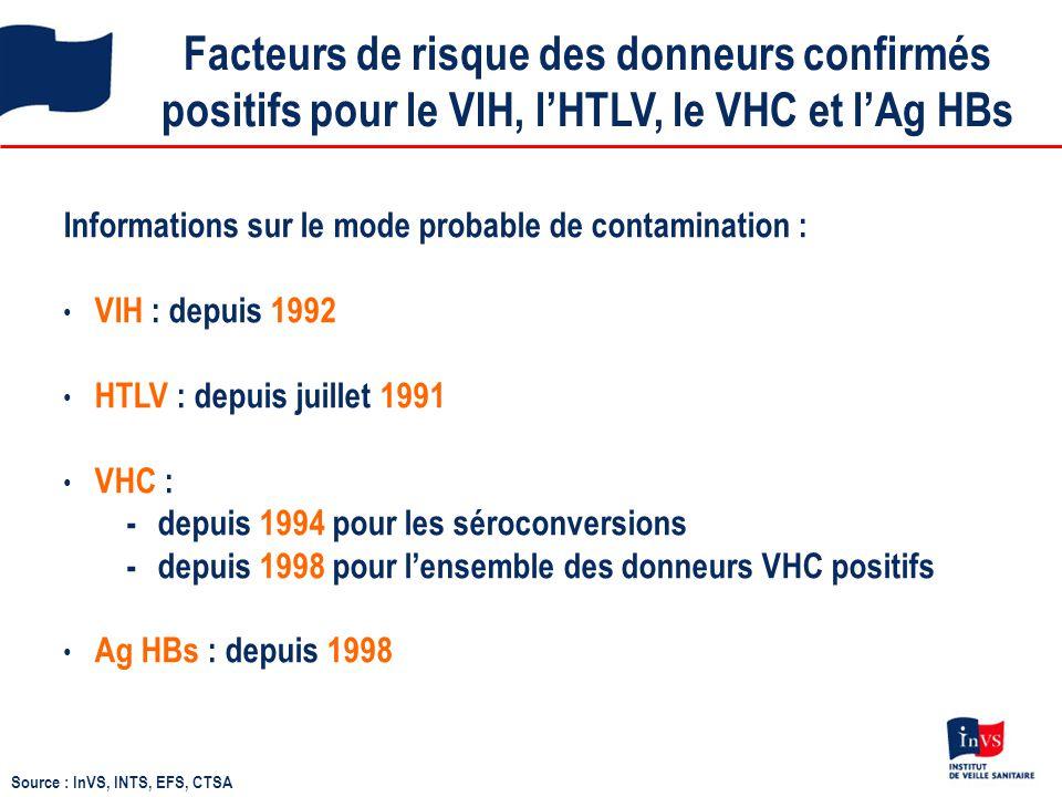 Facteurs de risque des donneurs confirmés positifs pour le VIH, l'HTLV, le VHC et l'Ag HBs Informations sur le mode probable de contamination : VIH :