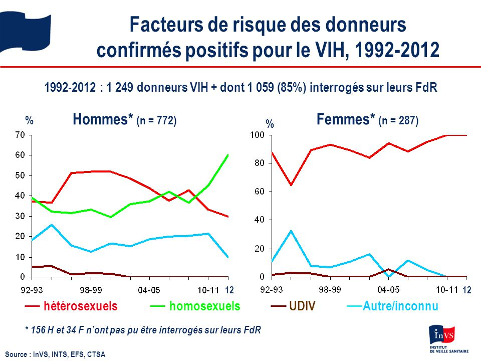 Facteurs de risque des donneurs confirmés positifs pour le VIH, 1992-2012 1992-2012 : 1 249 donneurs VIH + dont 1 059 (85%) interrogés sur leurs FdR %