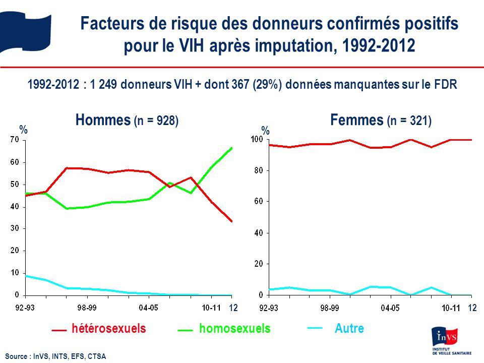 Facteurs de risque des donneurs confirmés positifs pour le VIH après imputation, 1992-2012 1992-2012 : 1 249 donneurs VIH + dont 367 (29%) données man