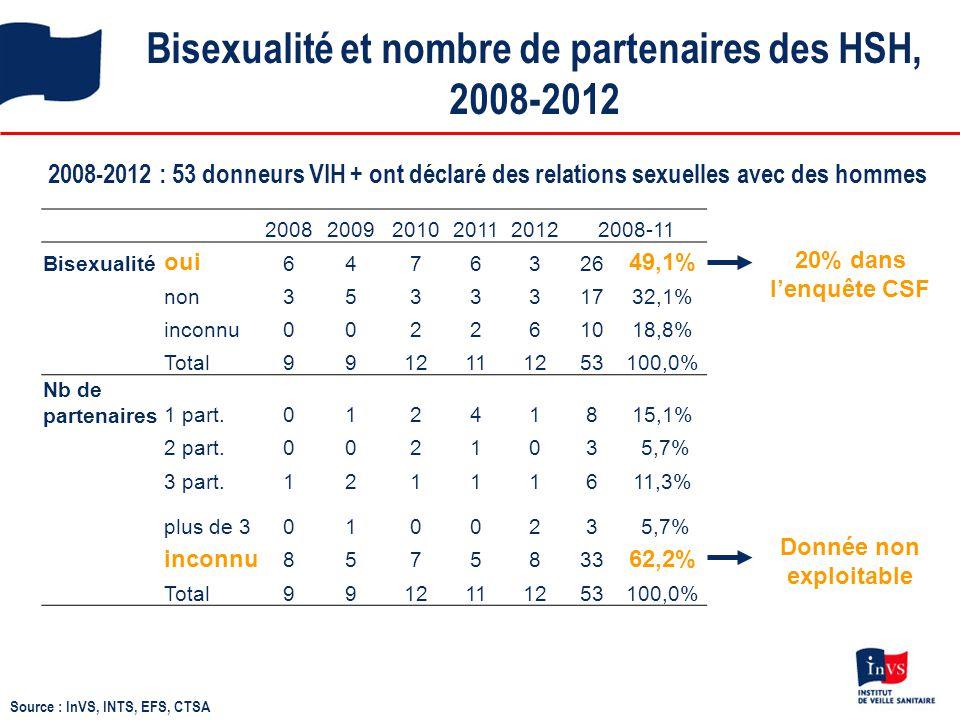 Bisexualité et nombre de partenaires des HSH, 2008-2012 2008-2012 : 53 donneurs VIH + ont déclaré des relations sexuelles avec des hommes Source : InV