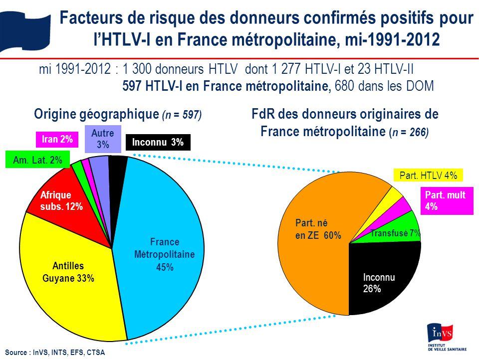 Facteurs de risque des donneurs confirmés positifs pour l'HTLV-I en France métropolitaine, mi-1991-2012 Origine géographique (n = 597) FdR des donneur