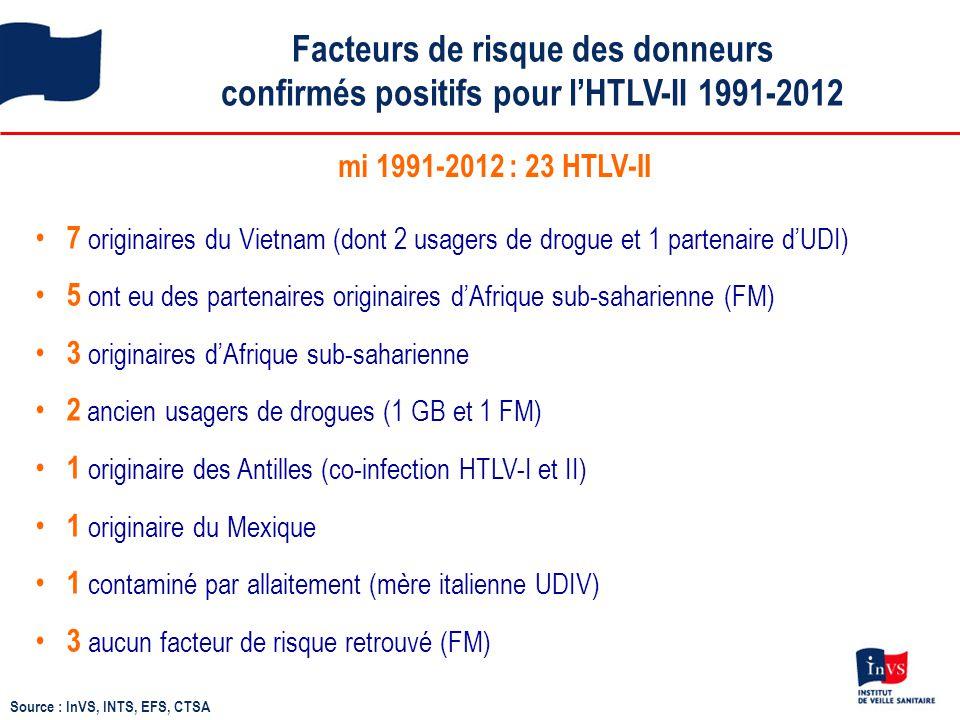 Facteurs de risque des donneurs confirmés positifs pour l'HTLV-II 1991-2012 Source : InVS, INTS, EFS, CTSA mi 1991-2012 : 23 HTLV-II 7 originaires du