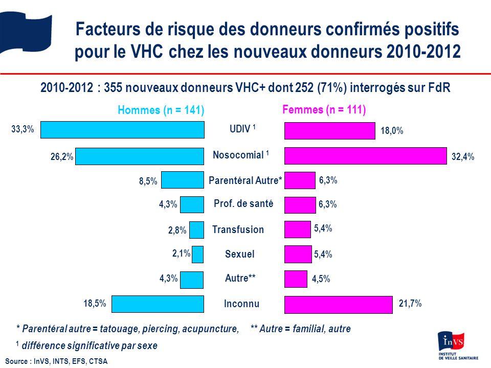 Facteurs de risque des donneurs confirmés positifs pour le VHC chez les nouveaux donneurs 2010-2012 2010-2012 : 355 nouveaux donneurs VHC+ dont 252 (7