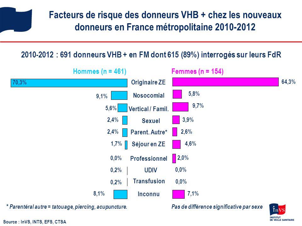 Facteurs de risque des donneurs VHB + chez les nouveaux donneurs en France métropolitaine 2010-2012 2010-2012 : 691 donneurs VHB + en FM dont 615 (89%