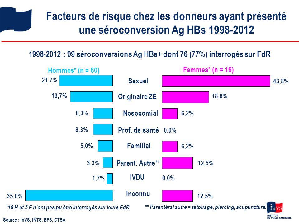 1998-2012 : 99 séroconversions Ag HBs+ dont 76 (77%) interrogés sur FdR Hommes* (n = 60) Femmes* (n = 16) Facteurs de risque chez les donneurs ayant p