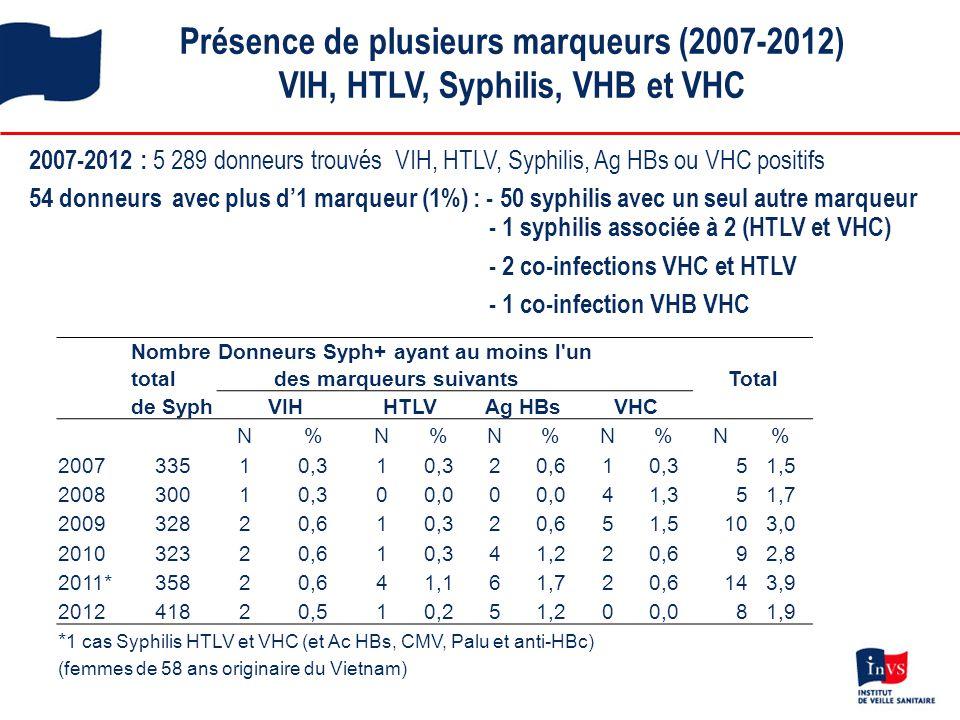 Présence de plusieurs marqueurs (2007-2012) VIH, HTLV, Syphilis, VHB et VHC 2007-2012 : 5 289 donneurs trouvés VIH, HTLV, Syphilis, Ag HBs ou VHC posi