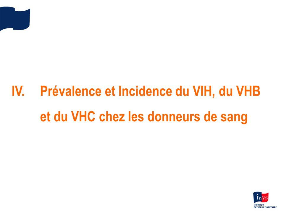 IV.Prévalence et Incidence du VIH, du VHB et du VHC chez les donneurs de sang