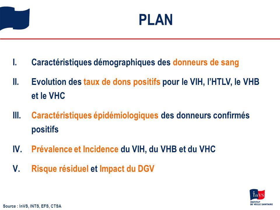 Évolution des taux de dons positifs pour le VIH, l'HTLV, le VHC et l'Ag HBs chez les donneurs connus Taux pour 10 000 dons (échelle logarithmique) * France métropolitaine Source : InVS, INTS, EFS, CTSA VHC : ÷ 110 HTLV * : ÷10 VIH : ÷ 3 Ag HBs : ÷ 40 Evolution 1992-2012