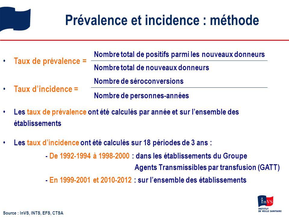 Prévalence et incidence : méthode Source : InVS, INTS, EFS, CTSA Taux de prévalence = Nombre total de positifs parmi les nouveaux donneurs Nombre tota