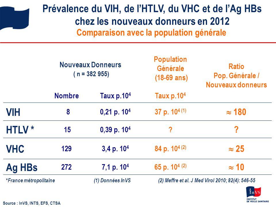 Prévalence du VIH, de l'HTLV, du VHC et de l'Ag HBs chez les nouveaux donneurs en 2012 Source : InVS, INTS, EFS, CTSA Comparaison avec la population g