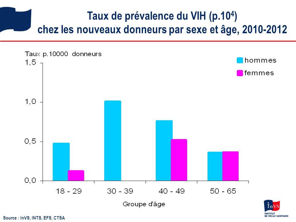 Taux de prévalence du VIH (p.10 4 ) chez les nouveaux donneurs par sexe et âge, 2010-2012 Source : InVS, INTS, EFS, CTSA