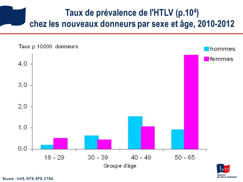 Taux de prévalence de l'HTLV (p.10 4 ) chez les nouveaux donneurs par sexe et âge, 2010-2012 Source : InVS, INTS, EFS, CTSA