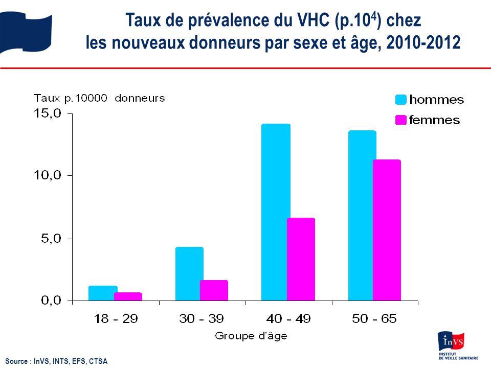 Taux de prévalence du VHC (p.10 4 ) chez les nouveaux donneurs par sexe et âge, 2010-2012 Source : InVS, INTS, EFS, CTSA