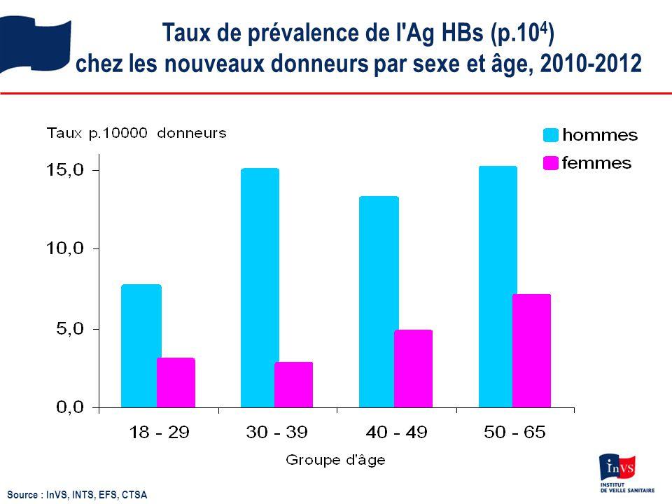 Taux de prévalence de l'Ag HBs (p.10 4 ) chez les nouveaux donneurs par sexe et âge, 2010-2012 Source : InVS, INTS, EFS, CTSA