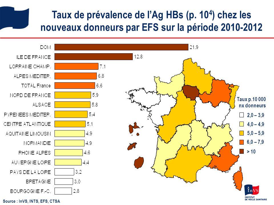 Taux de prévalence de l'Ag HBs (p. 10 4 ) chez les nouveaux donneurs par EFS sur la période 2010-2012 2,0 – 3,9 4,0 – 4,9 5,0 – 5,9 6,0 – 7,9 > 10 Tau