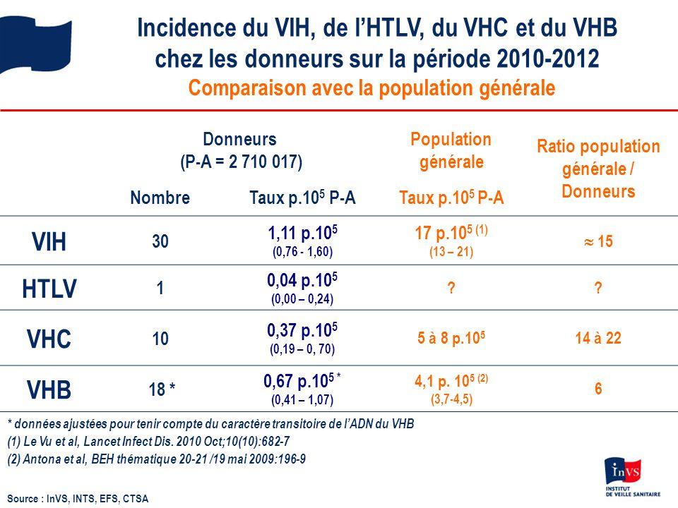 Incidence du VIH, de l'HTLV, du VHC et du VHB chez les donneurs sur la période 2010-2012 Source : InVS, INTS, EFS, CTSA Comparaison avec la population