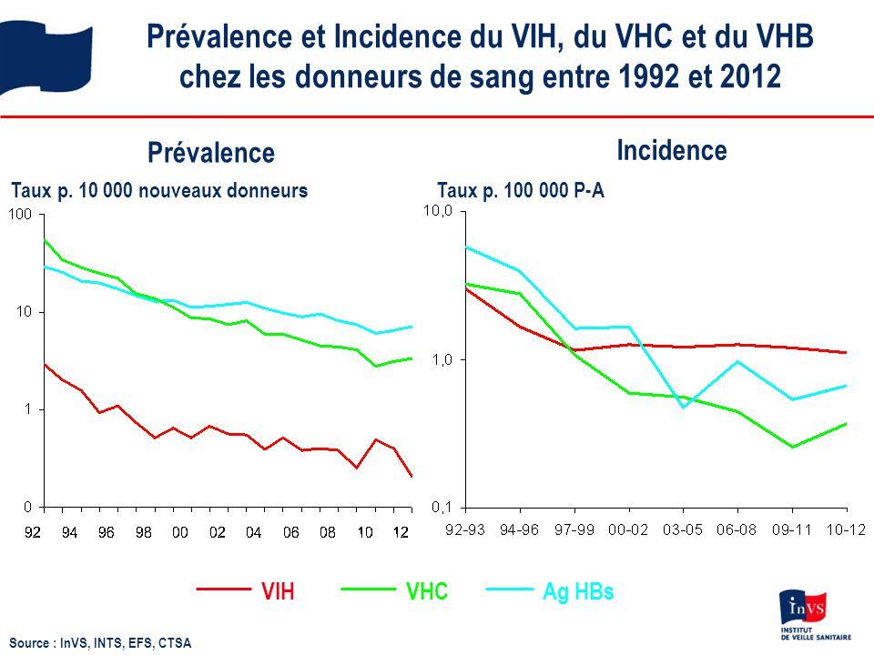 Prévalence et Incidence du VIH, du VHC et du VHB chez les donneurs de sang entre 1992 et 2012 VHCVIHAg HBs Prévalence Taux p. 100 000 P-A Incidence So