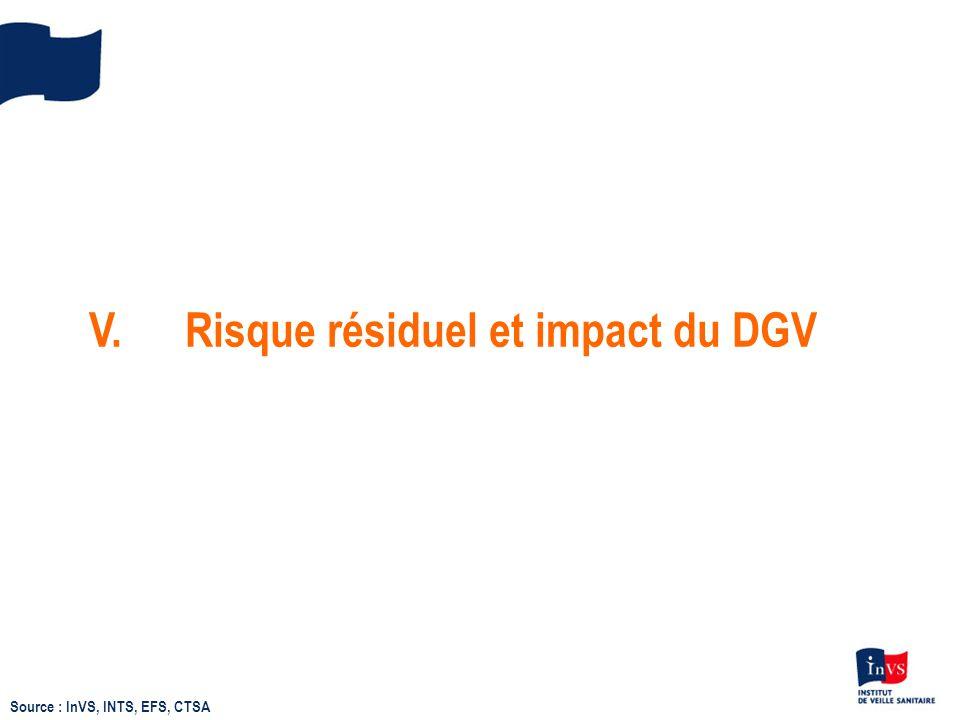 V.Risque résiduel et impact du DGV Source : InVS, INTS, EFS, CTSA