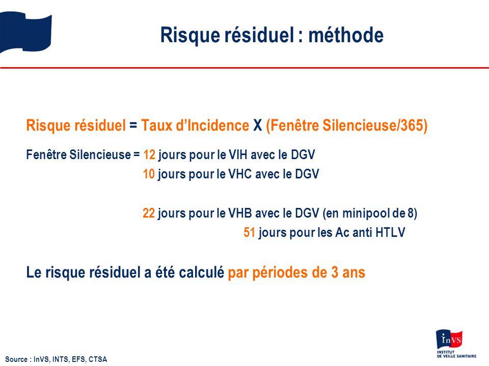 Risque résiduel : méthode Risque résiduel = Taux d'Incidence X (Fenêtre Silencieuse/365) Fenêtre Silencieuse = 12 jours pour le VIH avec le DGV 10 jou