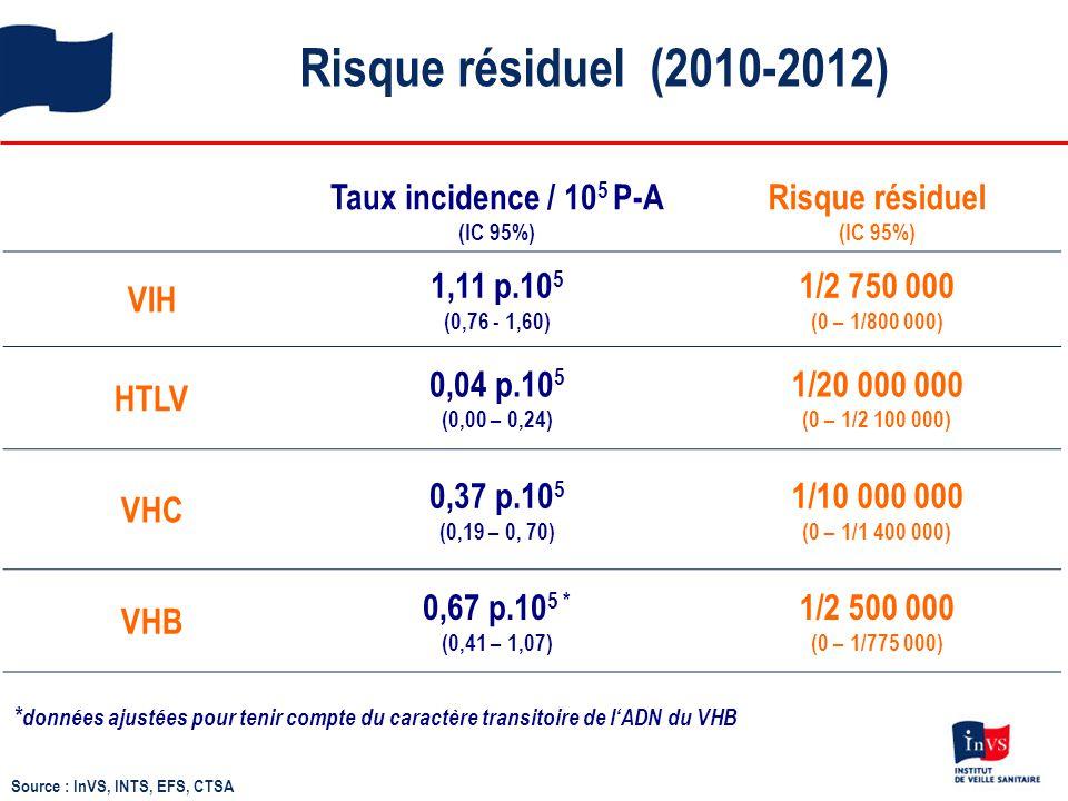 Risque résiduel (2010-2012) Source : InVS, INTS, EFS, CTSA Taux incidence / 10 5 P-A (IC 95%) Risque résiduel (IC 95%) VIH 1,11 p.10 5 (0,76 - 1,60) 1