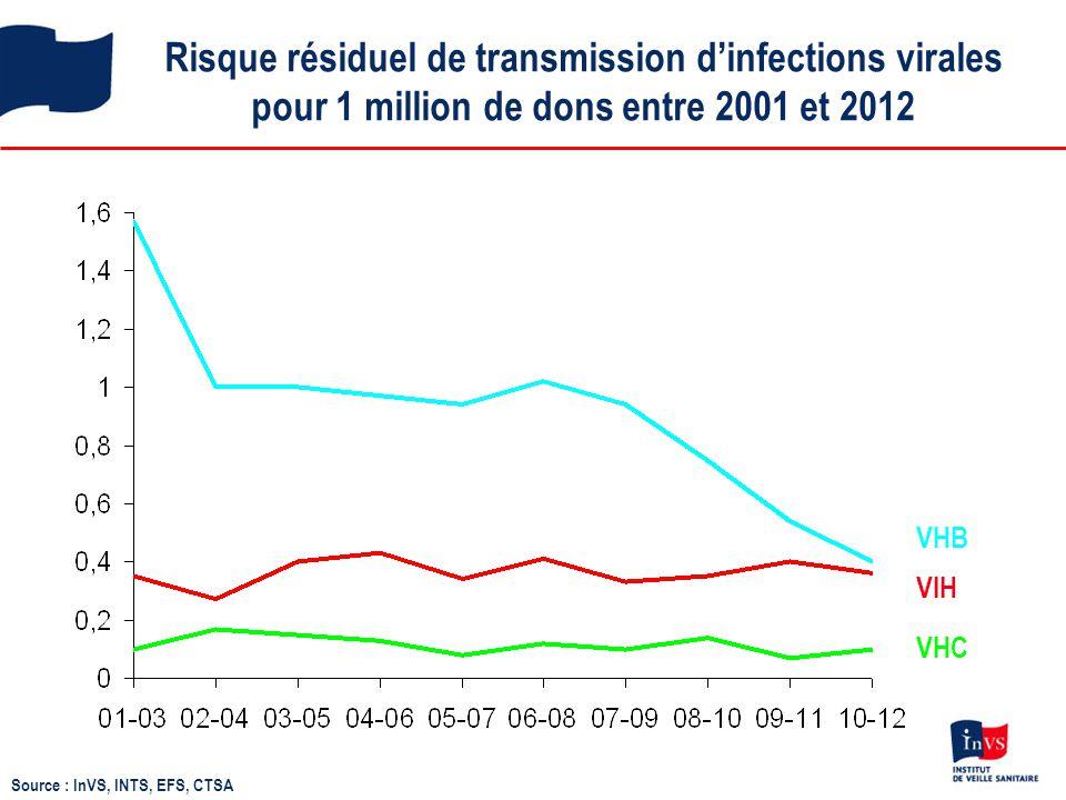 Risque résiduel de transmission d'infections virales pour 1 million de dons entre 2001 et 2012 VHC VHB VIH Source : InVS, INTS, EFS, CTSA